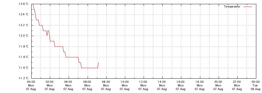 Wetter Bad Laasphe 14 Tage